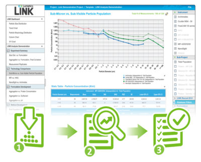 Import, store, manipulate, visualize, and analyze data from multiple analytical instrumentation, all with three simple steps