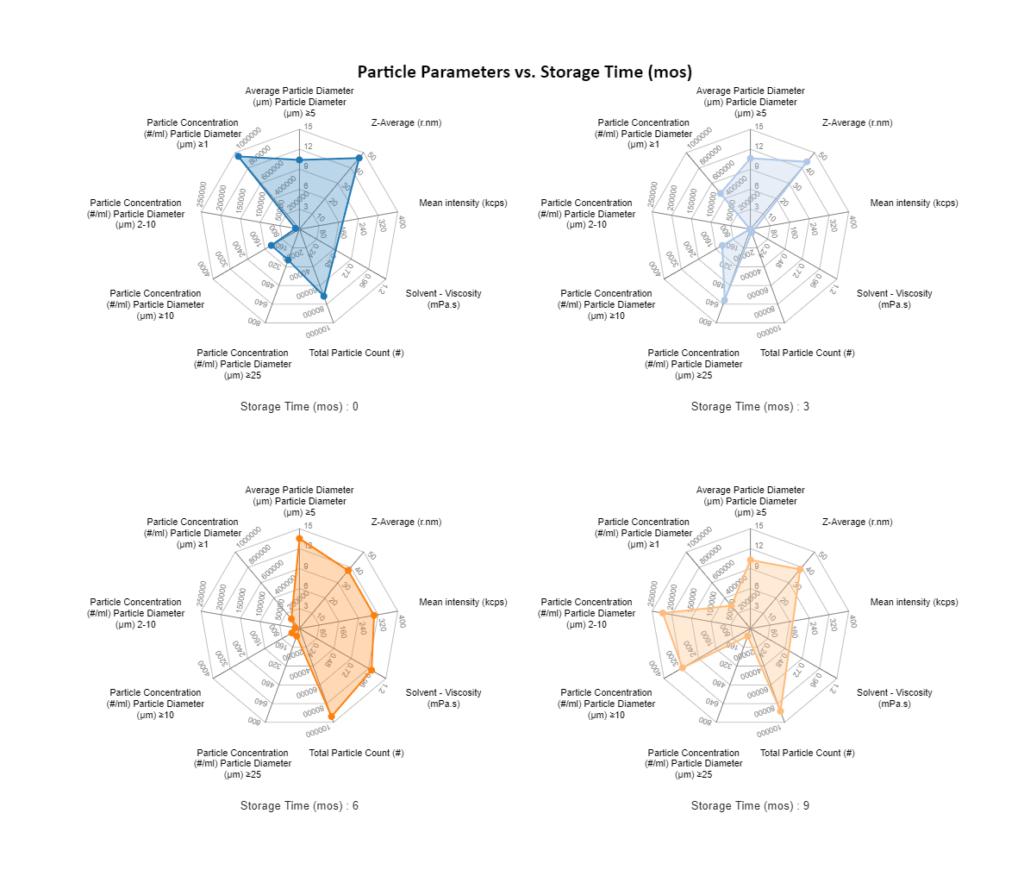 PA- Multiple CQA Visualization