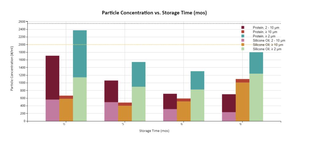 PA- Critical Quality Attribute vs. Sample Metadata