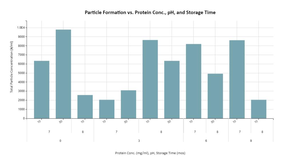 PA- Multi-Factor Visualization
