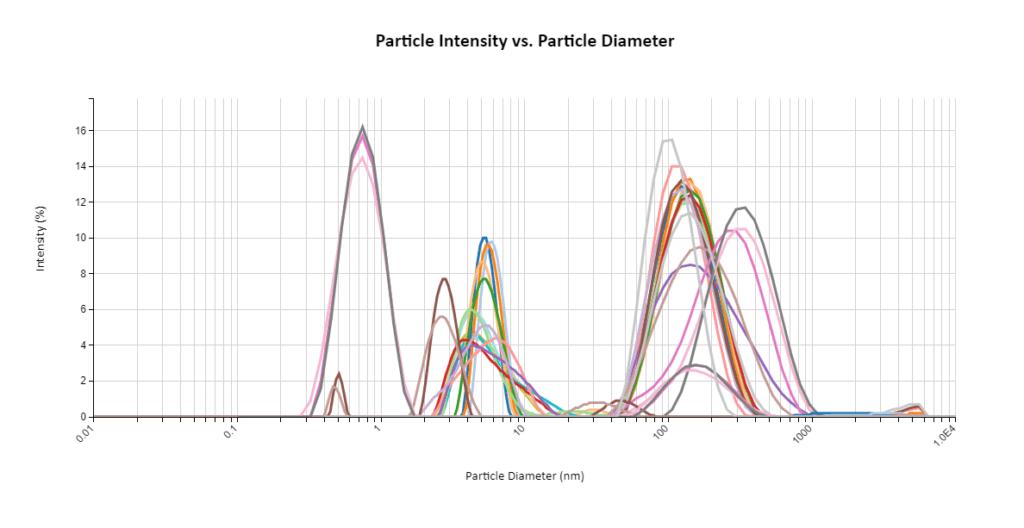 PA- 'Raw' Curve Data
