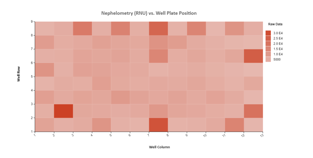 Nephelometry: 2D histogram