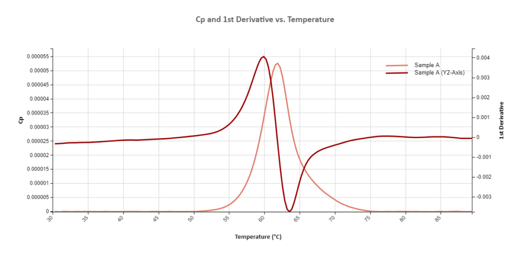 Thermal Cycling: CP and 1st Derivative vs. Temperature