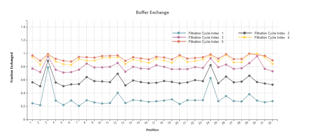 Robotic Systems - Buffer Exchange
