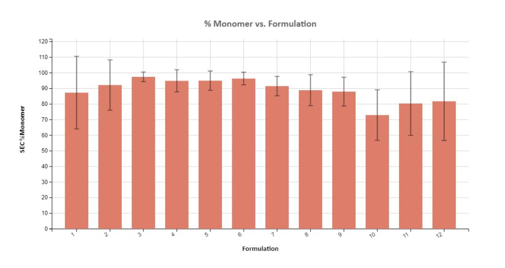 Excel: CQA vs. Formulation