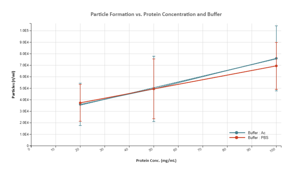 Excel: CQA vs. Process variable