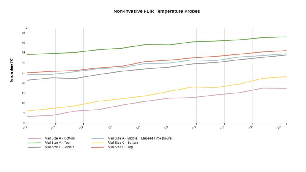 Lyophilization: FLIR Temp Probes