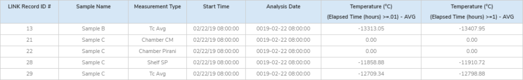 Lyophilization: MSTT Measurement Results