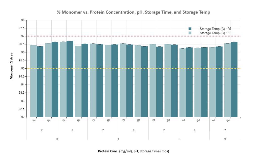 Separation: Multi-Factor Visualization