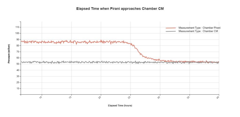 Lyophilization: Pirani Approaches CM