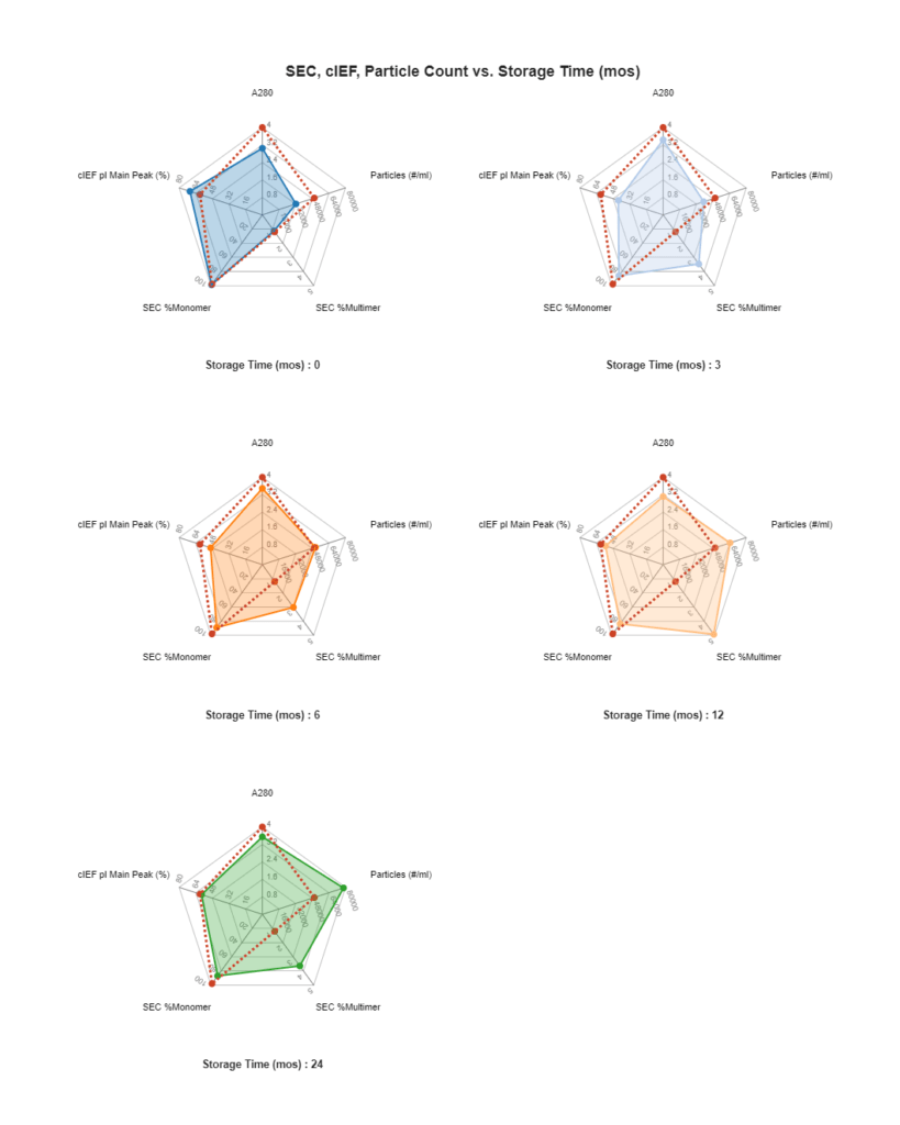 Excel: Radar multiple CQA