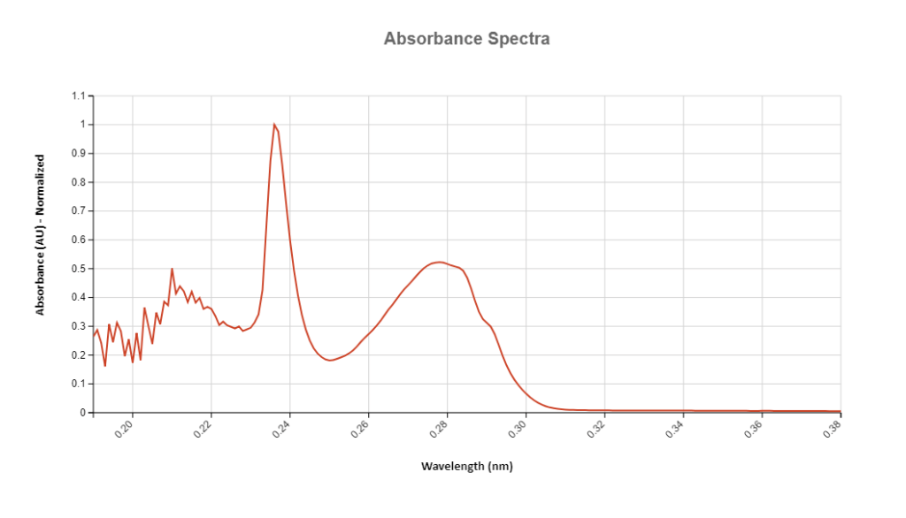 Spectroscopy: Raw Data Absorbance