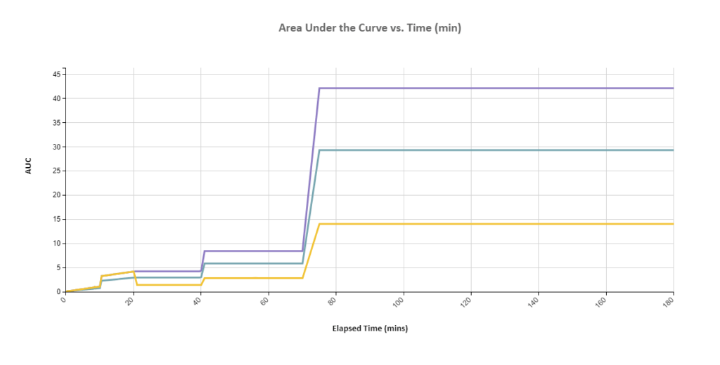 Dissolution: Raw Data Curves: AUC vs. Elapsed Time