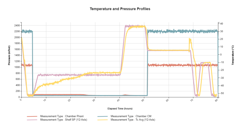 Lyophilization: Temperature & Pressure Profiles